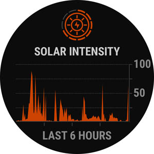 Solar Instensity