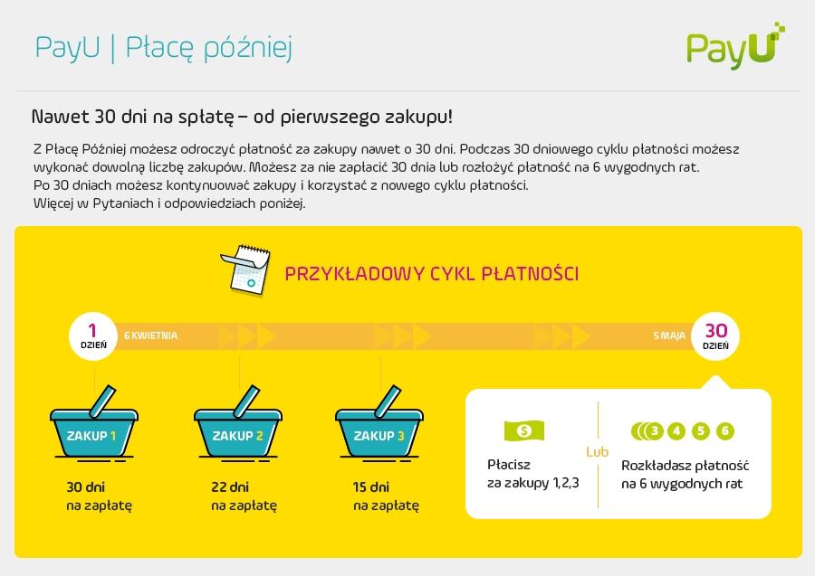 Infografika PayU Płacę Później